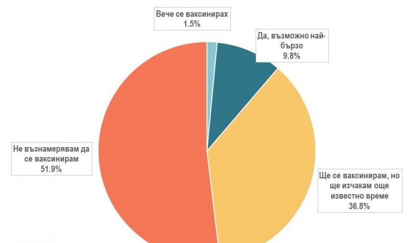 Новината: Половин България не ще ваксини
