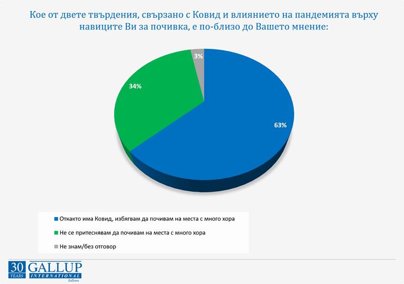 Галъп: Милион и половина българи ще ходят на море в България