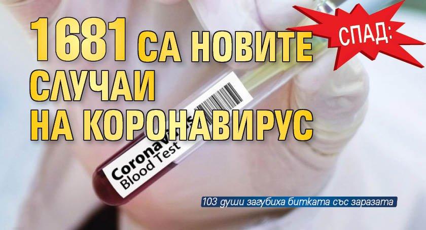 Спад: 1681 са новите случаи на коронавирус