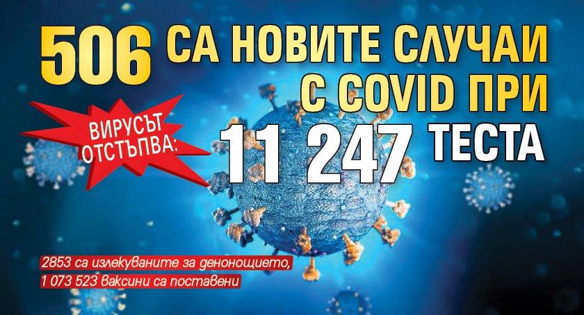 Вирусът отстъпва: 506 са новите случаи с Covid при 11 247 теста