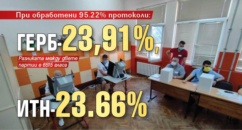 При обработени 95.22% протоколи: ГЕРБ-23,91%, ИТН-23.66%
