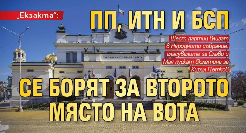 """""""Екзакта"""": ПП, ИТН и БСП се борят за второто място на вота"""
