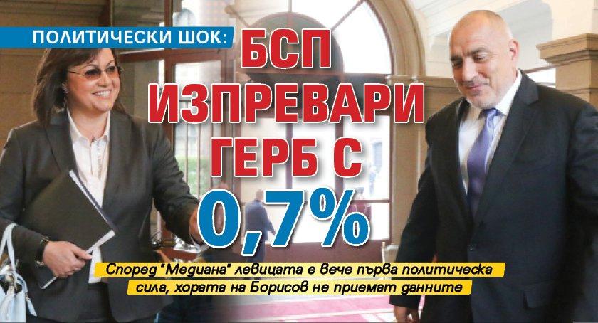 Политически шок: БСП изпревари ГЕРБ с 0,7%