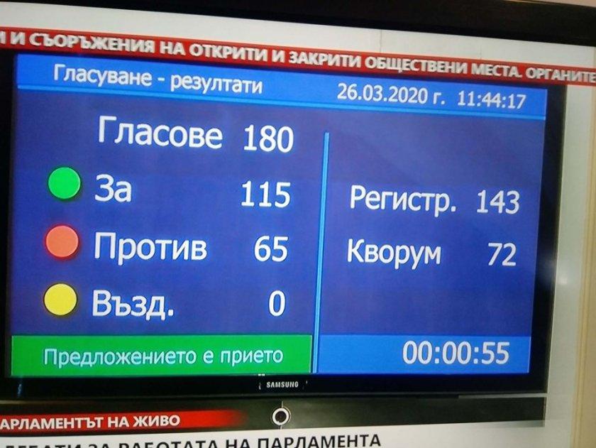 """Гласувано: Депутатите в """"частична карантина"""" до 12 април"""