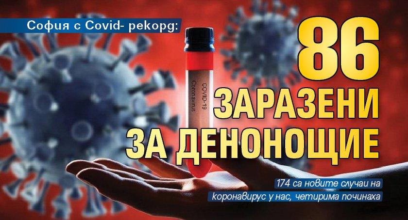 София с Covid- рекорд: 86 заразени за денонощие