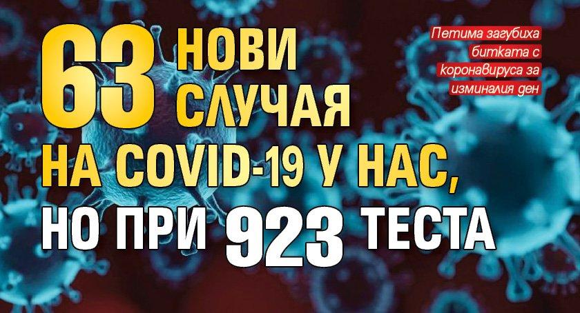 63 нови случая на COVID-19 у нас, но при 923 теста