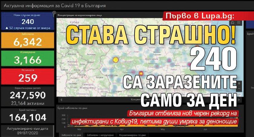 Първо в Lupa.bg: Става страшно! 240 са заразените само за ден