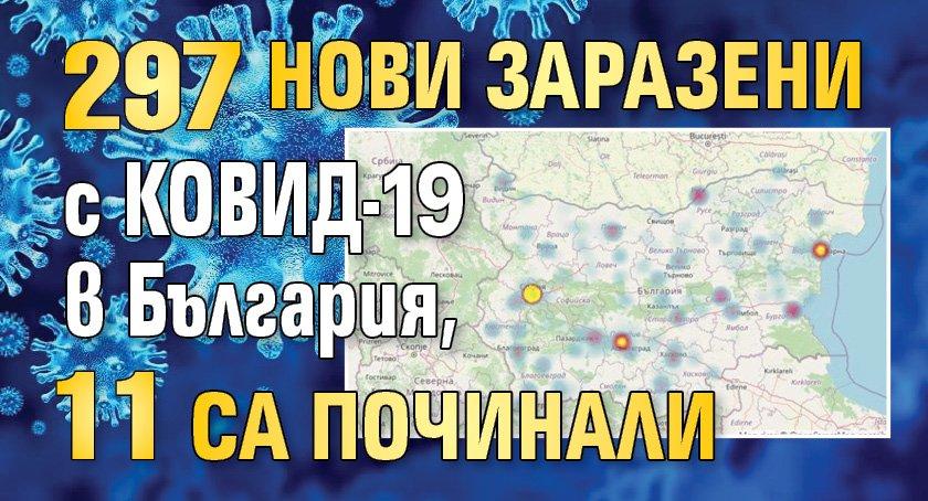 297 нови заразени с КОВИД-19 в България, 11 са починали