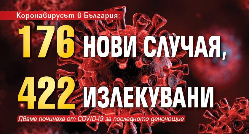 Коронавирусът в България: 176 нови случая, 422 излекувани