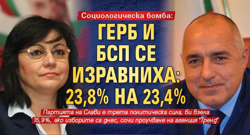 Социологическа бомба: ГЕРБ и БСП се изравниха: 23,8% на 23,4%