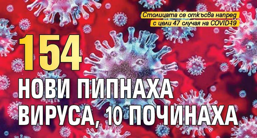 154 нови пипнаха вируса, 10 починаха