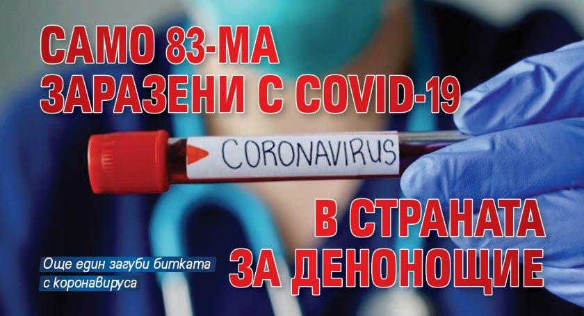 Само 83-ма заразени с COVID-19 в страната за денонощие