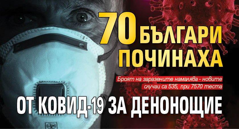 70 българи починаха от Ковид-19 за денонощие