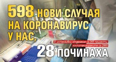 598 нови случая на коронавирус у нас, 28 починаха