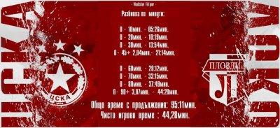 Любопитно: Чистото игрово време на ЦСКА - Локо Пд... 44:28 мин.