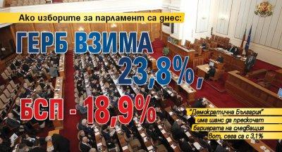 Ако изборите за парламент са днес: ГЕРБ взима 23,8%, БСП - 18,9%