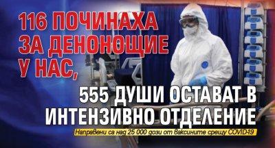 116 починаха за денонощие у нас, 555 души остават в интензивно отделение