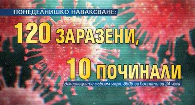 ПОНЕДЕЛНИШКО НАВАКСВАНЕ: 120 заразени, 10 починали