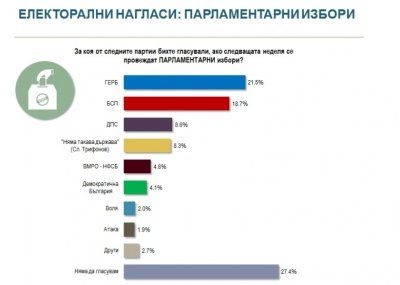 ГЕРБ води БСП с 3%