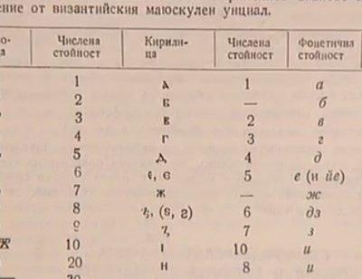 """""""Дойче веле"""": Кирилицата е българският връх в световната култура"""