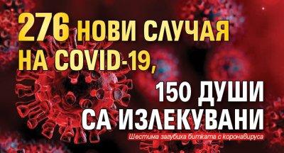 276 нови случая на COVID-19, 150 души са излекувани