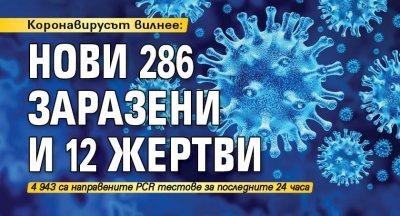 Коронавирусът вилнее: Нови 286 заразени и 12 жертви