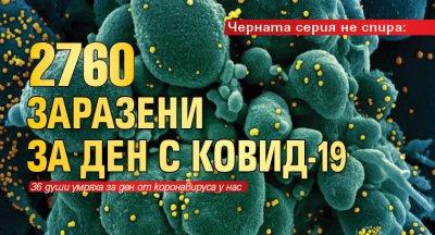 Черната серия не спира: 2760 заразени за ден с Ковид-19