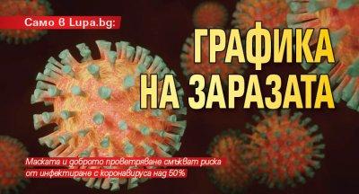 Само в Lupa.bg: Графика на заразата