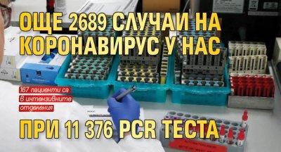 Още 2689 случаи на коронавирус у нас при 11 376 PCR теста