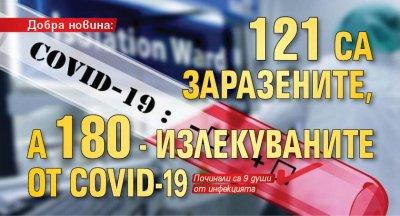 Добра новина: 121 са заразените, а 180 - излекуваните от COVID-19